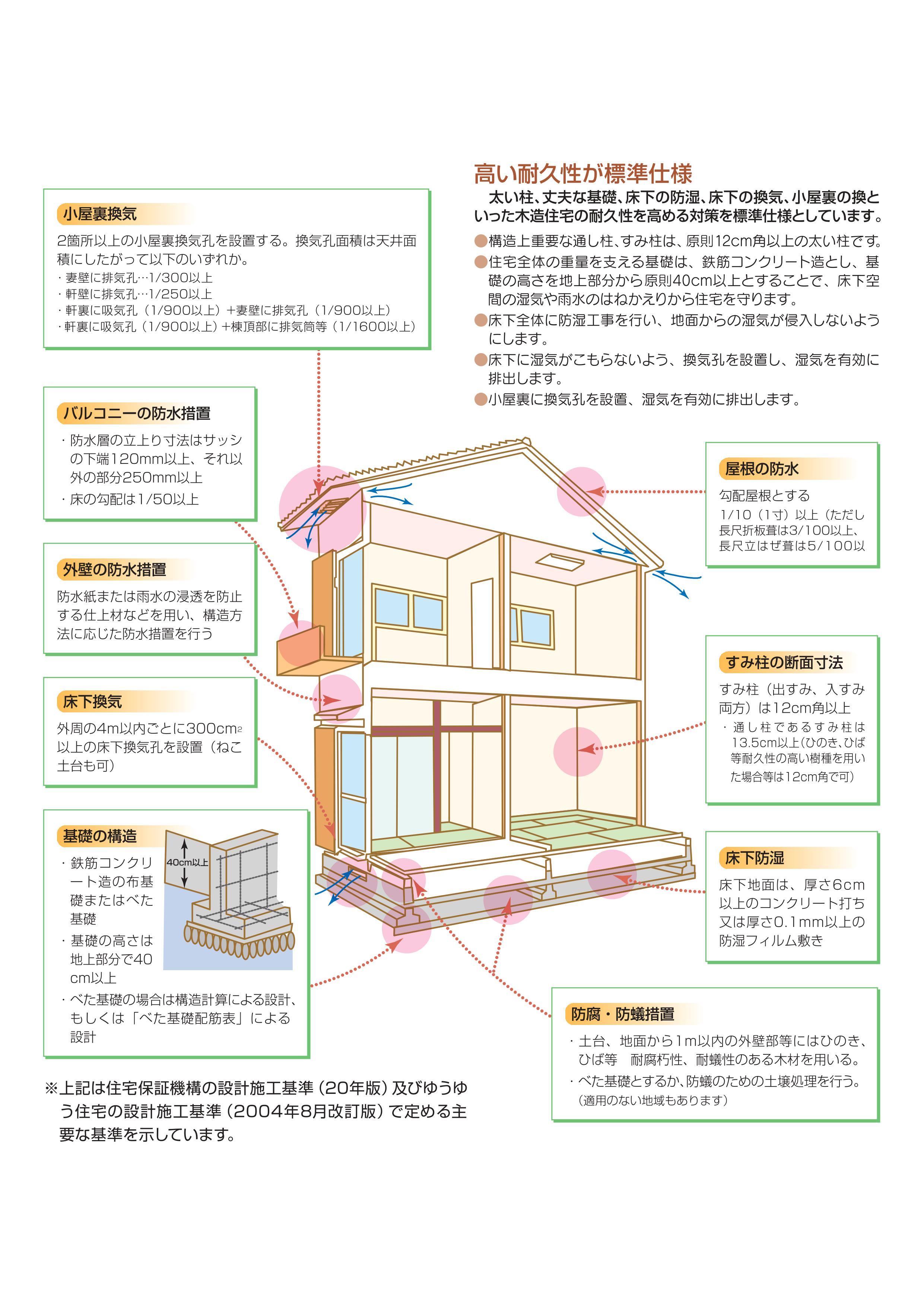 ゆうゆう住宅の設計施工基準